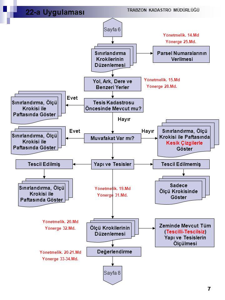7 Sayfa 6 Sınırlandırma Krokilerinin Düzenlemesi Parsel Numaralarının Verilmesi Yönetmelik. 14.Md Yönerge 25.Md. Yol, Ark, Dere ve Benzeri Yerler Yöne