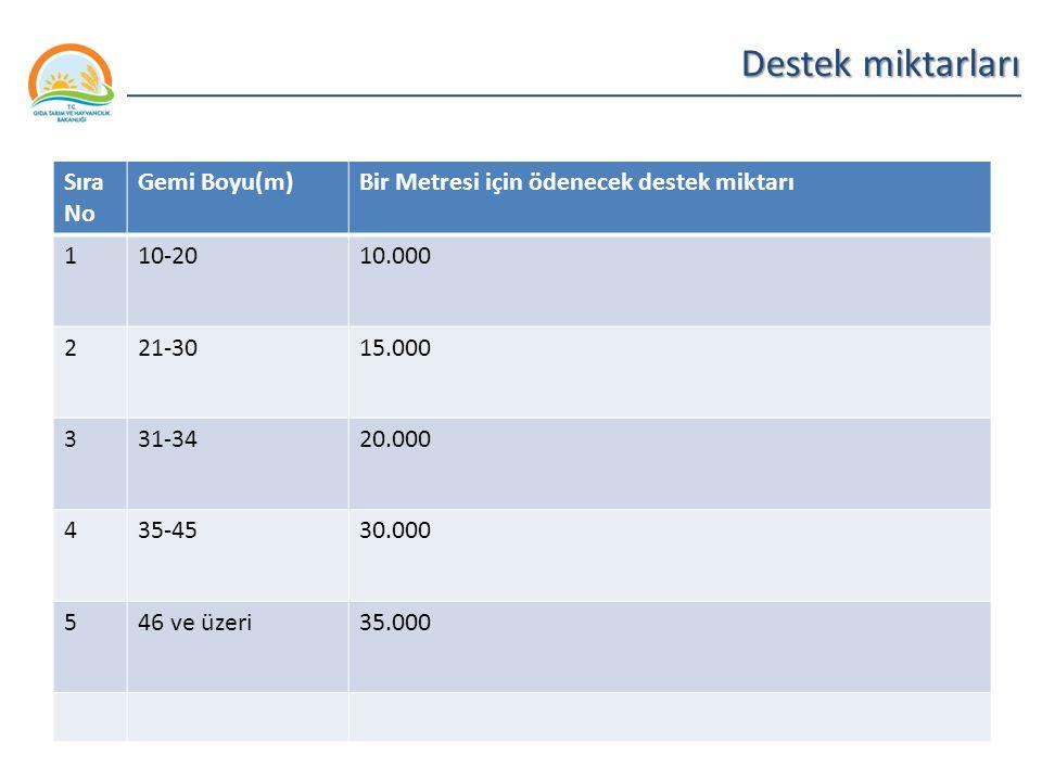 Balıkçılık ve Su Ürünleri Genel Müdürlüğü Destek miktarları Sıra No Gemi Boyu(m)Bir Metresi için ödenecek destek miktarı 110-2010.000 221-3015.000 331