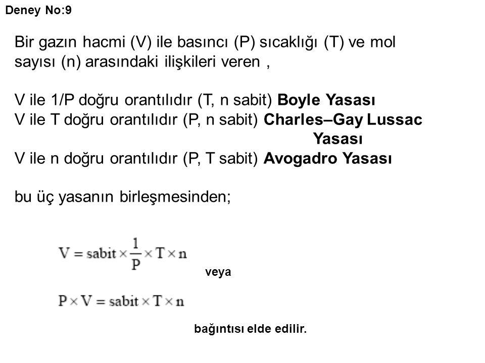 Deney No:9 Bir gazın hacmi (V) ile basıncı (P) sıcaklığı (T) ve mol sayısı (n) arasındaki ilişkileri veren, V ile 1/P doğru orantılıdır (T, n sabit) Boyle Yasası V ile T doğru orantılıdır (P, n sabit) Charles–Gay Lussac Yasası V ile n doğru orantılıdır (P, T sabit) Avogadro Yasası bu üç yasanın birleşmesinden; veya bağıntısı elde edilir.