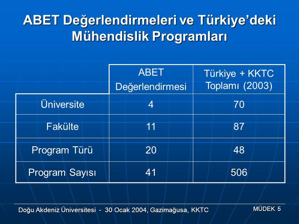 Doğu Akdeniz Üniversitesi - 30 Ocak 2004, Gazimağusa, KKTC MÜDEK 5 ABET Değerlendirmesi Türkiye + KKTC Toplamı (2003) Üniversite470 Fakülte1187 Progra