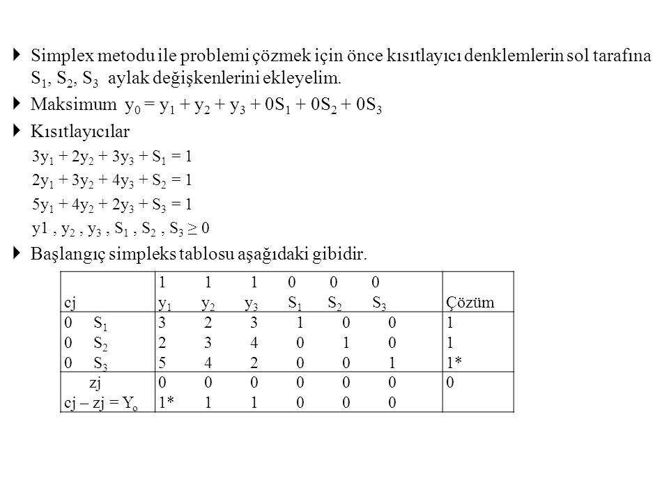 Simplex metodu ile problemi çözmek için önce kısıtlayıcı denklemlerin sol tarafına S 1, S 2, S 3 aylak değişkenlerini ekleyelim.  Maksimum y 0 = y