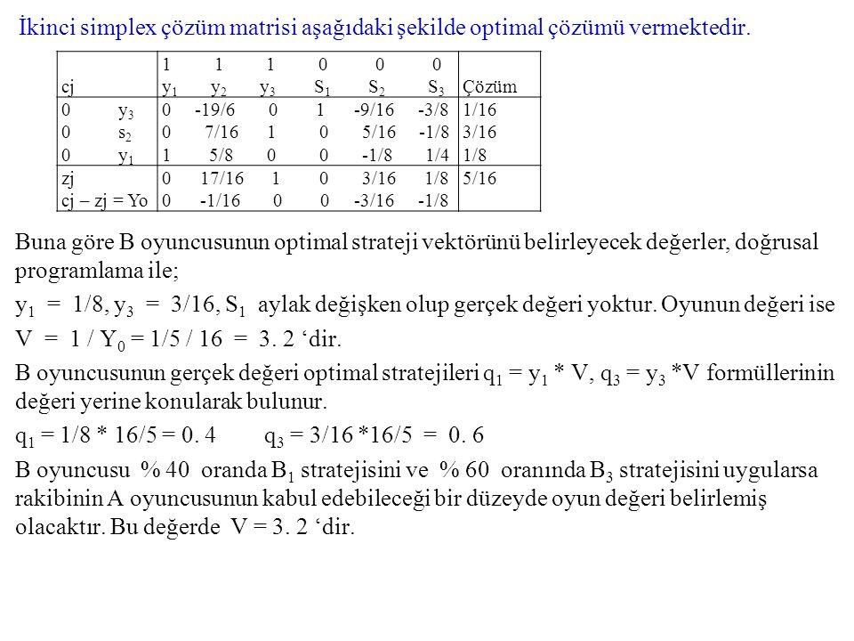 İkinci simplex çözüm matrisi aşağıdaki şekilde optimal çözümü vermektedir. Buna göre B oyuncusunun optimal strateji vektörünü belirleyecek değerler, d