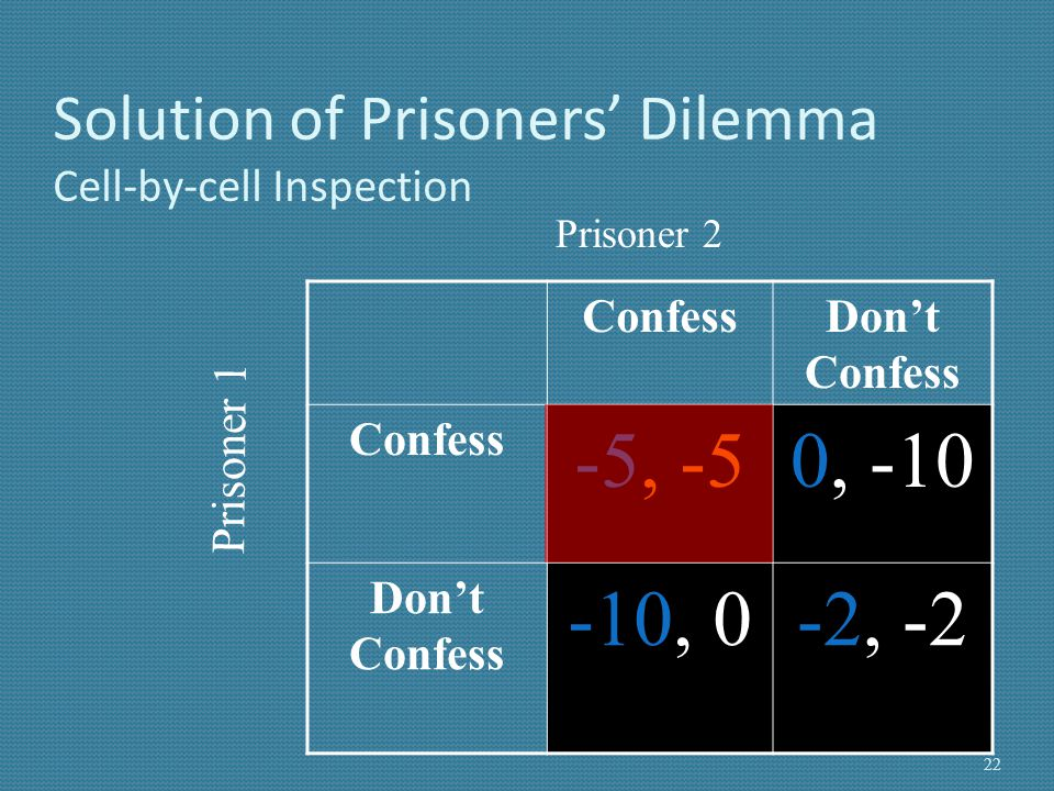 NE of Prisoners' Dilemma The strategy profile {confess, confess} is the unique pure strategy NE of the game.