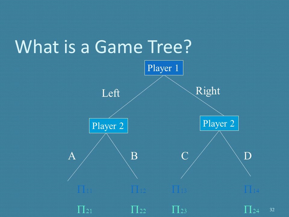 What is a Game Tree? Player 1 Player 2 Left Right ACBD                 32