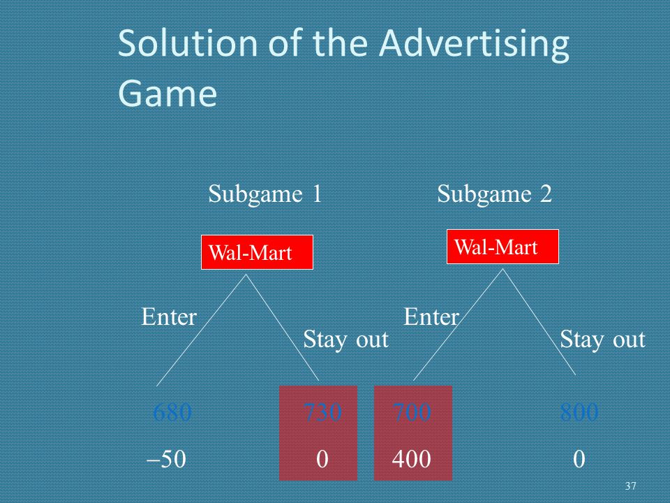 Aggressive Normal Migros Solution of the Advertising Game (cont.)     SPE of the game is the strategy profile: {aggressive, (stay out, enter)} 38
