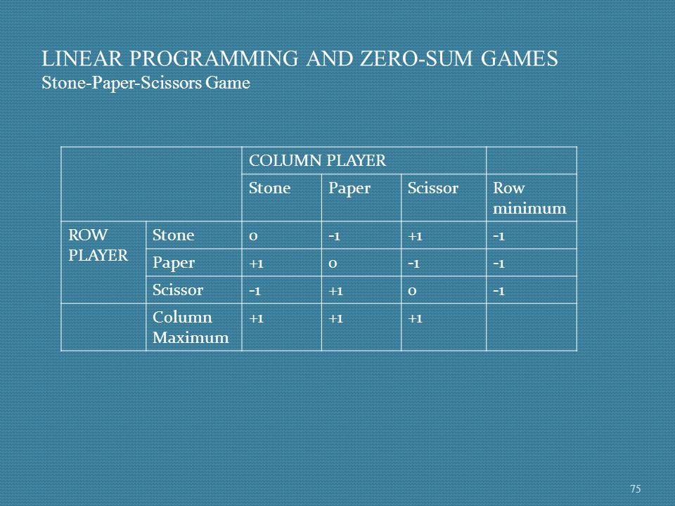 LINEAR PROGRAMMING AND ZERO-SUM GAMES Stone-Paper-Scissors Game COLUMN PLAYER StonePaperScissorRow minimum ROW PLAYER Stone0+1 Paper+10 Scissor+10 Col