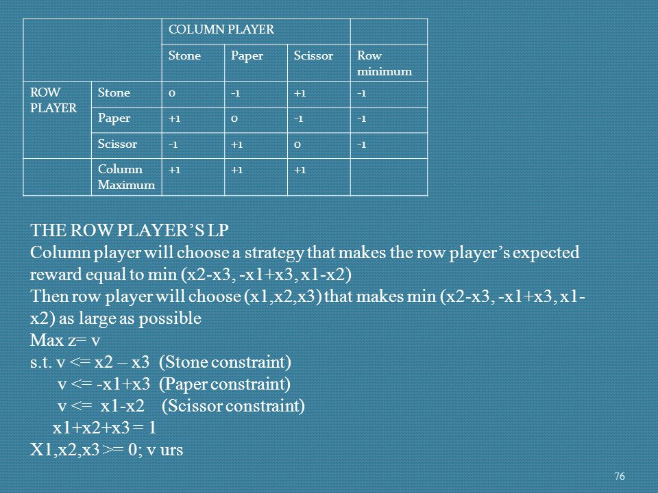 COLUMN PLAYER StonePaperScissorRow minimum ROW PLAYER Stone0+1 Paper+10 Scissor+10 Column Maximum +1 THE COLUMN PLAYER'S LP Row player is assumed to know (y1,y2,y3) the row player will choose a strategy to ensure that she obtains an expected reward of Max (-y2+y3, y1-y3, -y1+y2) Thus the column player should choose (y1,y2,y3) to make Max (-y2+y3, y1- y3, -y1+y2) as small as possible Min z = w s.t.