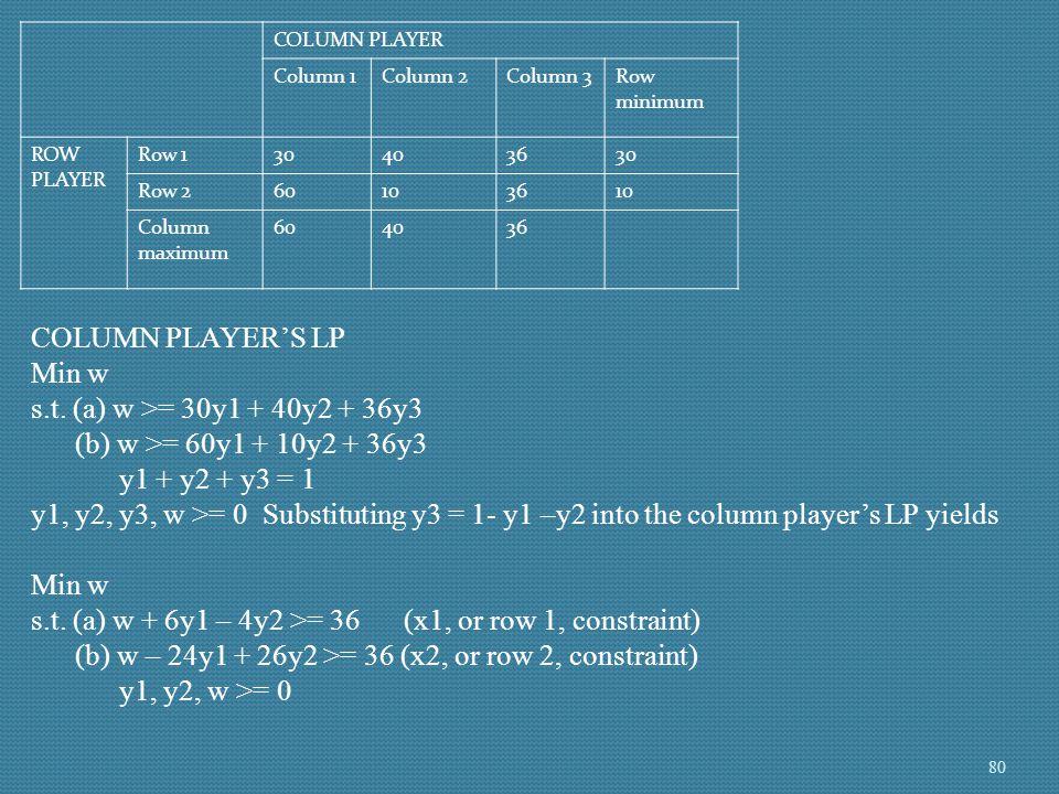 COLUMN PLAYER Column 1Column 2Column 3Row minimum ROW PLAYER Row 130403630 Row 260103610 Column maximum 604036 COLUMN PLAYER'S LP Min w s.t. (a) w >=