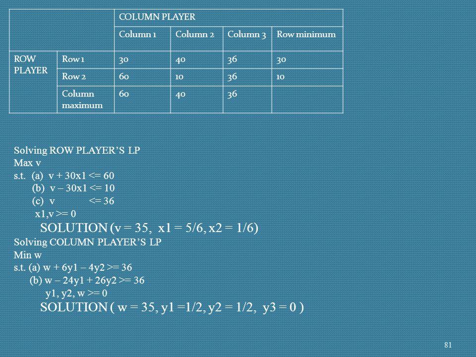 COLUMN PLAYER Column 1Column 2Column 3Row minimum ROW PLAYER Row 130403630 Row 260103610 Column maximum 604036 Solving ROW PLAYER'S LP Max v s.t. (a)