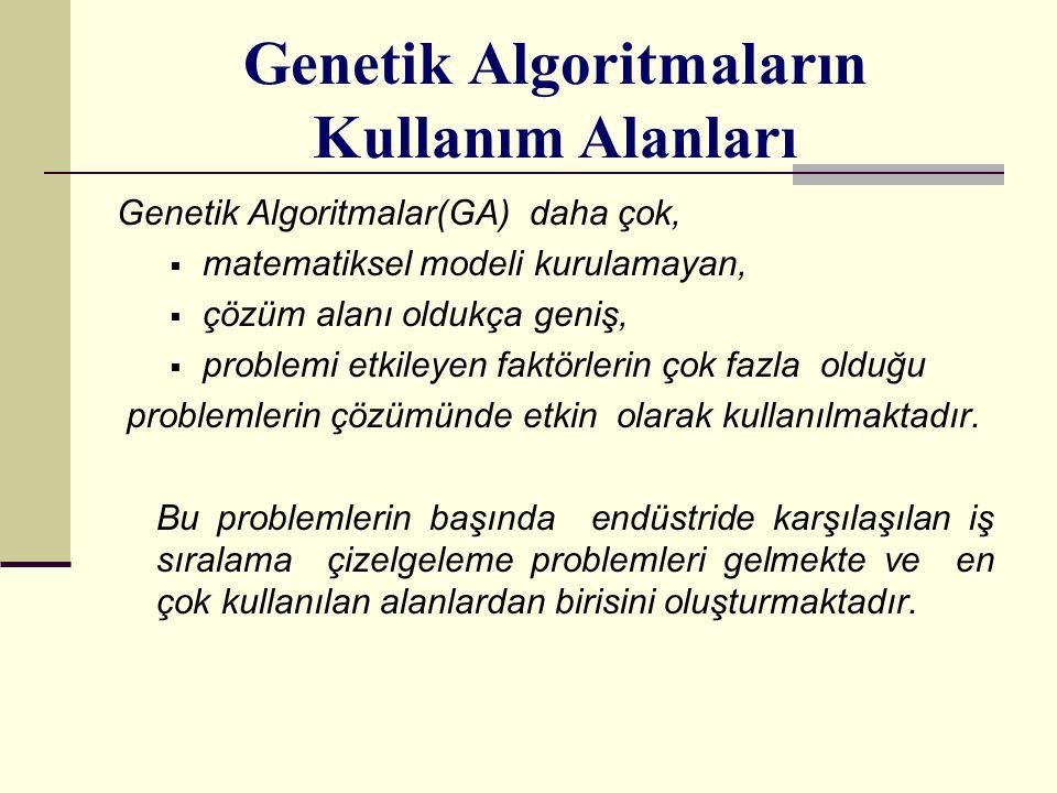 Genetik Algoritmaların Kullanım Alanları Genetik Algoritmalar(GA) daha çok,  matematiksel modeli kurulamayan,  çözüm alanı oldukça geniş,  problemi etkileyen faktörlerin çok fazla olduğu problemlerin çözümünde etkin olarak kullanılmaktadır.