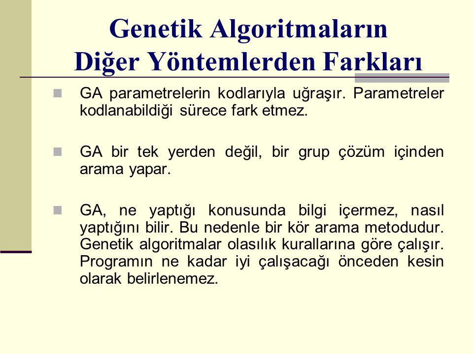 Genetik Algoritmaların Diğer Yöntemlerden Farkları GA parametrelerin kodlarıyla uğraşır. Parametreler kodlanabildiği sürece fark etmez. GA bir tek yer