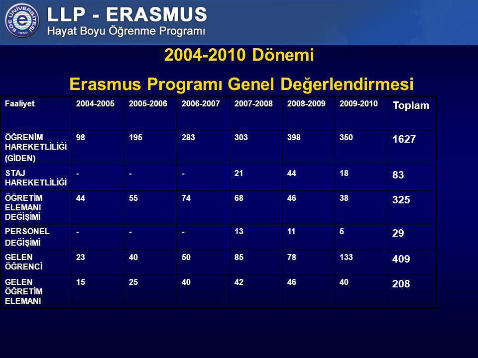 2004-2010 Dönemi Erasmus Programı Genel Değerlendirmesi Faaliyet2004-20052005-20062006-20072007-20082008-20092009-2010Toplam ÖĞRENİM HAREKETLİLİĞİ (Gİ