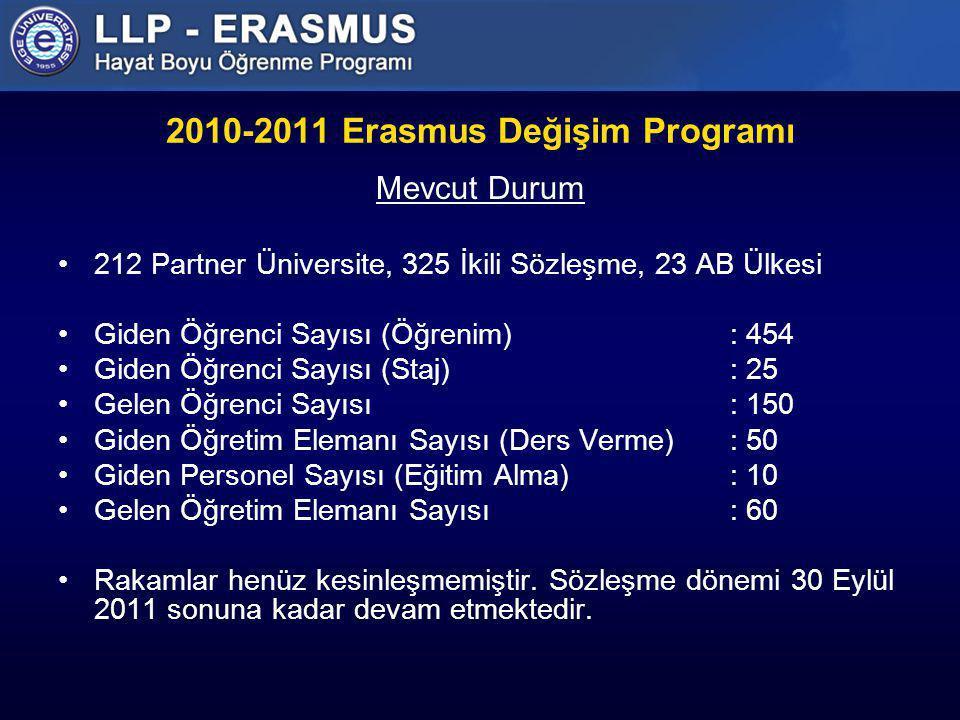 2010-2011 Erasmus Değişim Programı Mevcut Durum 212 Partner Üniversite, 325 İkili Sözleşme, 23 AB Ülkesi Giden Öğrenci Sayısı (Öğrenim): 454 Giden Öğr
