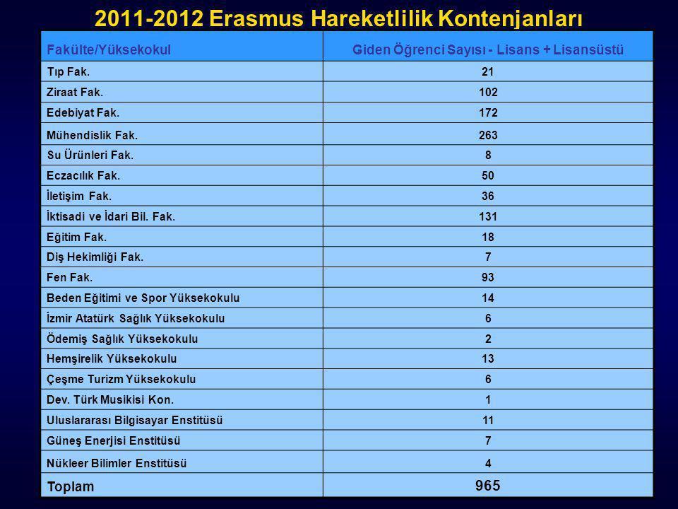 2011-2012 Erasmus Hareketlilik Kontenjanları Fakülte/YüksekokulGiden Öğrenci Sayısı - Lisans + Lisansüstü Tıp Fak.21 Ziraat Fak.102 Edebiyat Fak.172 M