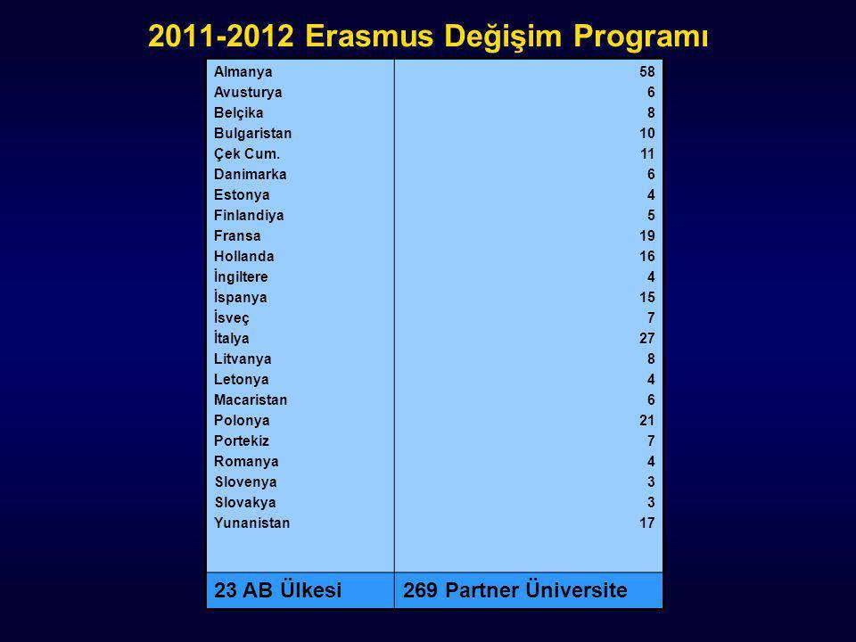 2011-2012 Erasmus Değişim Programı Almanya Avusturya Belçika Bulgaristan Çek Cum. Danimarka Estonya Finlandiya Fransa Hollanda İngiltere İspanya İsveç