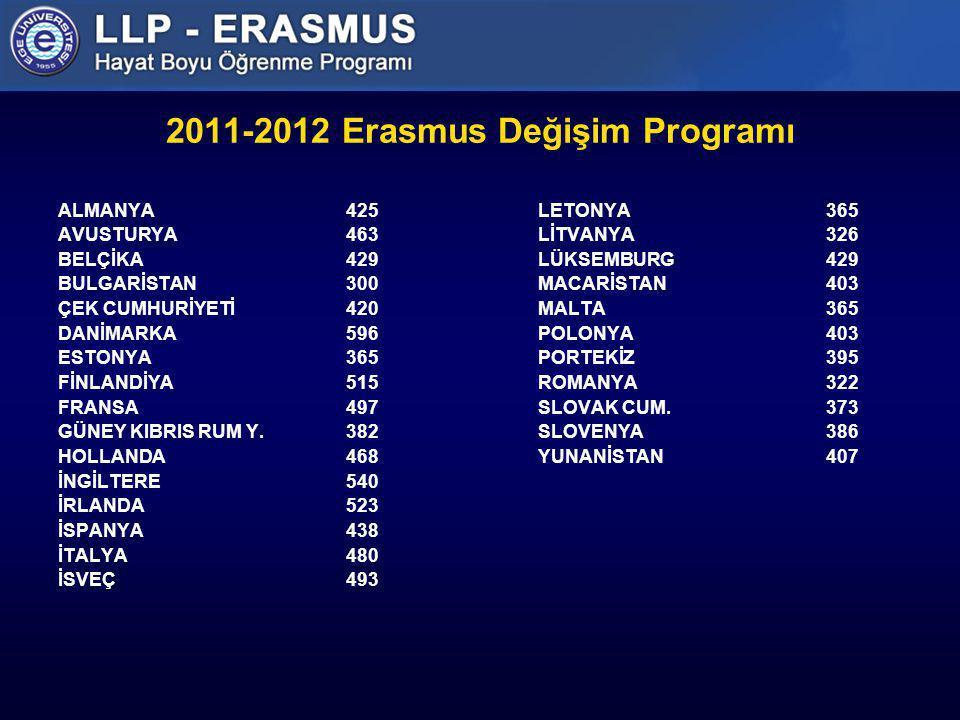 2011-2012 Erasmus Değişim Programı ALMANYA425LETONYA365 AVUSTURYA463LİTVANYA326 BELÇİKA429LÜKSEMBURG429 BULGARİSTAN300MACARİSTAN403 ÇEK CUMHURİYETİ420