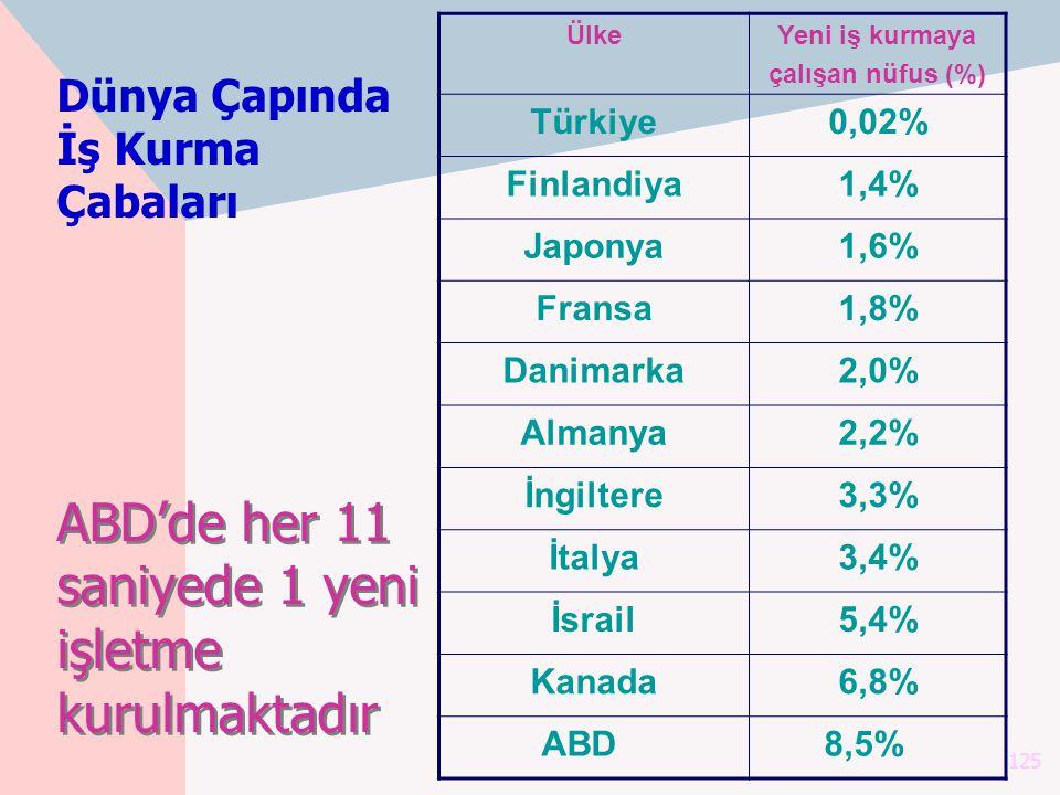 125 ÜlkeYeni iş kurmaya çalışan nüfus (%) Türkiye0,02% Finlandiya1,4% Japonya1,6% Fransa1,8% Danimarka2,0% Almanya2,2% İngiltere3,3% İtalya3,4% İsrail