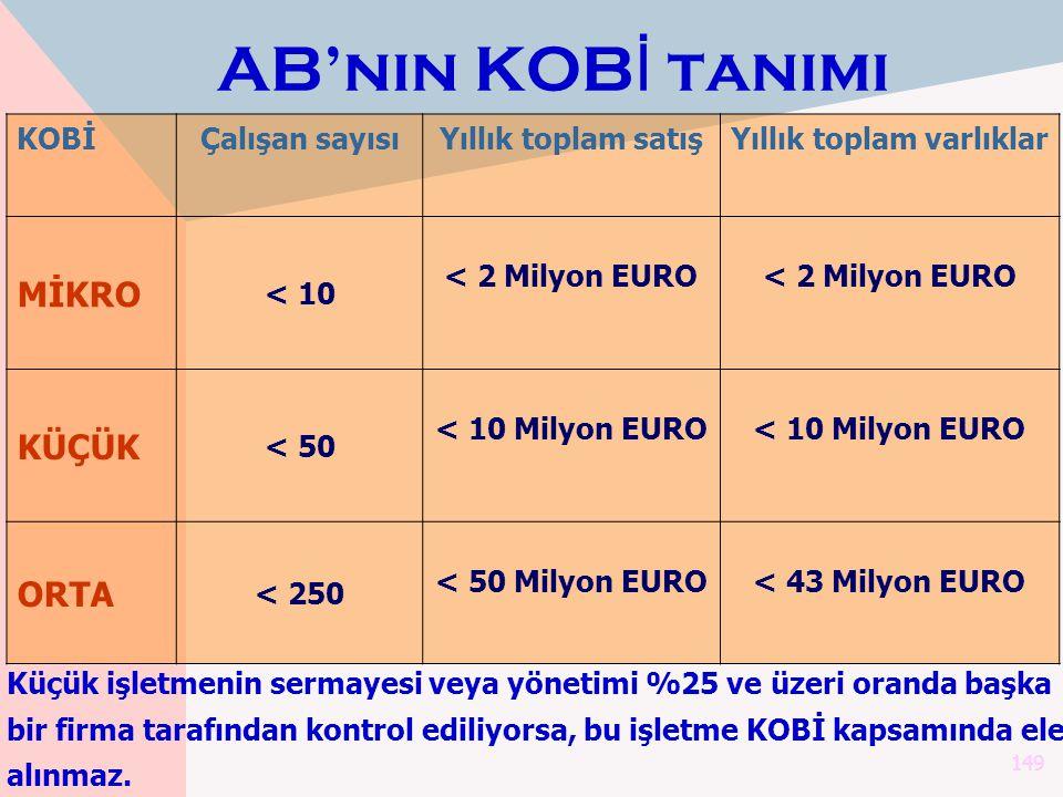149 KOBİÇalışan sayısıYıllık toplam satışYıllık toplam varlıklar MİKRO < 10 < 2 Milyon EURO KÜÇÜK < 50 < 10 Milyon EURO ORTA < 250 < 50 Milyon EURO< 4