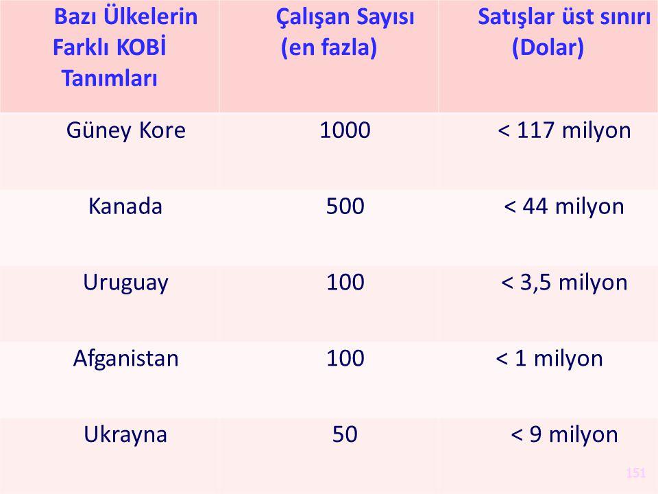 Bazı Ülkelerin Farklı KOBİ Tanımları Çalışan Sayısı (en fazla) Satışlar üst sınırı (Dolar) Güney Kore1000< 117 milyon Kanada500< 44 milyon Uruguay100<