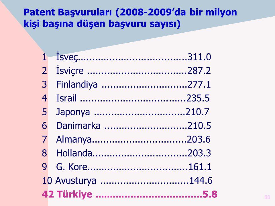 Patent Başvuruları (2008-2009'da bir milyon kişi başına düşen başvuru sayısı) 1 İsveç......................................311.0 2 İsviçre............