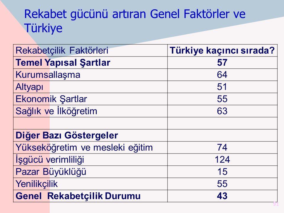 Rekabet gücünü artıran Genel Faktörler ve Türkiye Rekabetçilik FaktörleriTürkiye kaçıncı sırada? Temel Yapısal Şartlar57 Kurumsallaşma64 Altyapı51 Eko