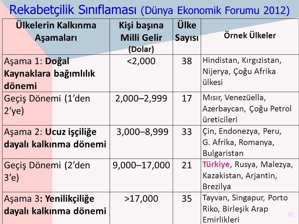 Rekabetçilik Sınıflaması (Dünya Ekonomik Forumu 2012) 92 Ülkelerin Kalkınma Aşamaları Kişi başına Milli Gelir (Dolar) Ülke Sayısı Örnek Ülkeler Aşama