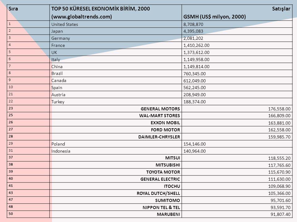 Sıra TOP 50 KÜRESEL EKONOMİK BİRİM, 2000 (www.globaltrends.com) Satışlar GSMH (US$ milyon, 2000) 1 United States8,708,870 2 Japan4,395,083 3 Germany2,