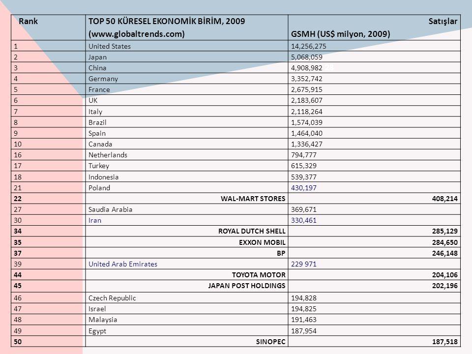 Rank TOP 50 KÜRESEL EKONOMİK BİRİM, 2009 (www.globaltrends.com) Satışlar GSMH (US$ milyon, 2009) 1United States14,256,275 2Japan5,068,059 3China 4,908
