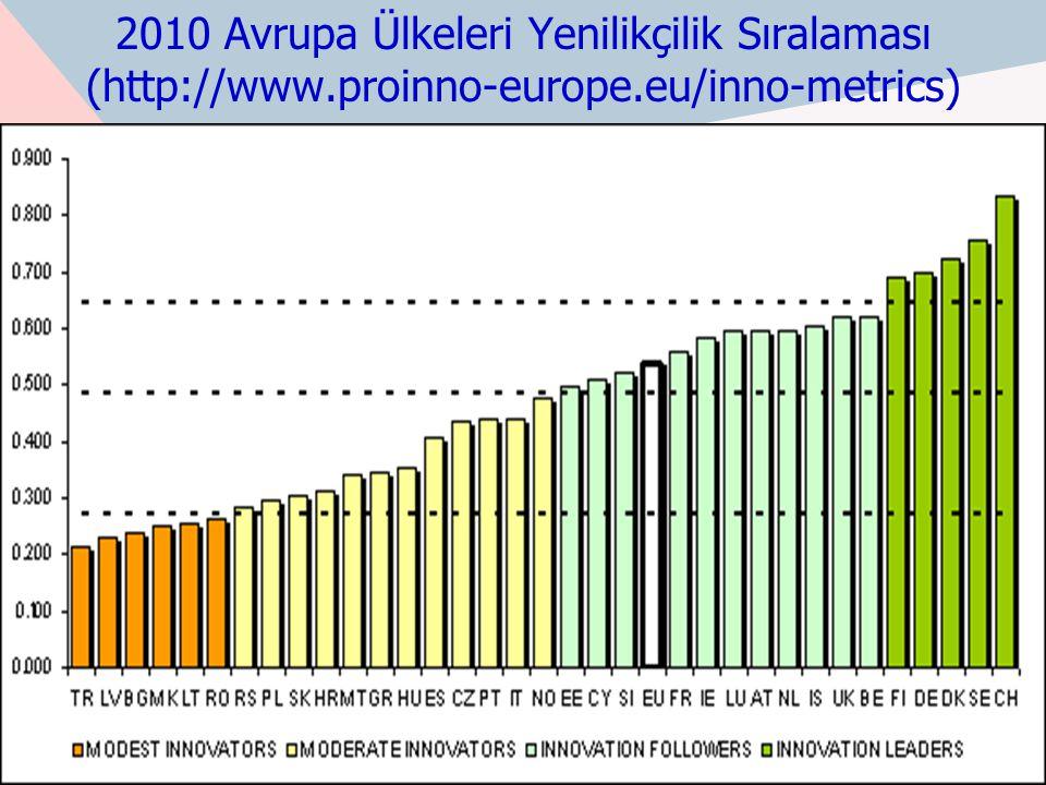 2010 Avrupa Ülkeleri Yenilikçilik Sıralaması (http://www.proinno-europe.eu/inno-metrics) 96