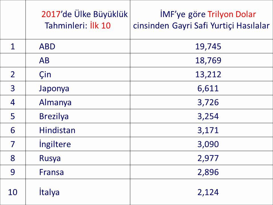 97 2017'de Ülke Büyüklük Tahminleri: İlk 10 İMF'ye göre Trilyon Dolar cinsinden Gayri Safi Yurtiçi Hasılalar 1ABD19,745 AB18,769 2Çin13,212 3Japonya6,