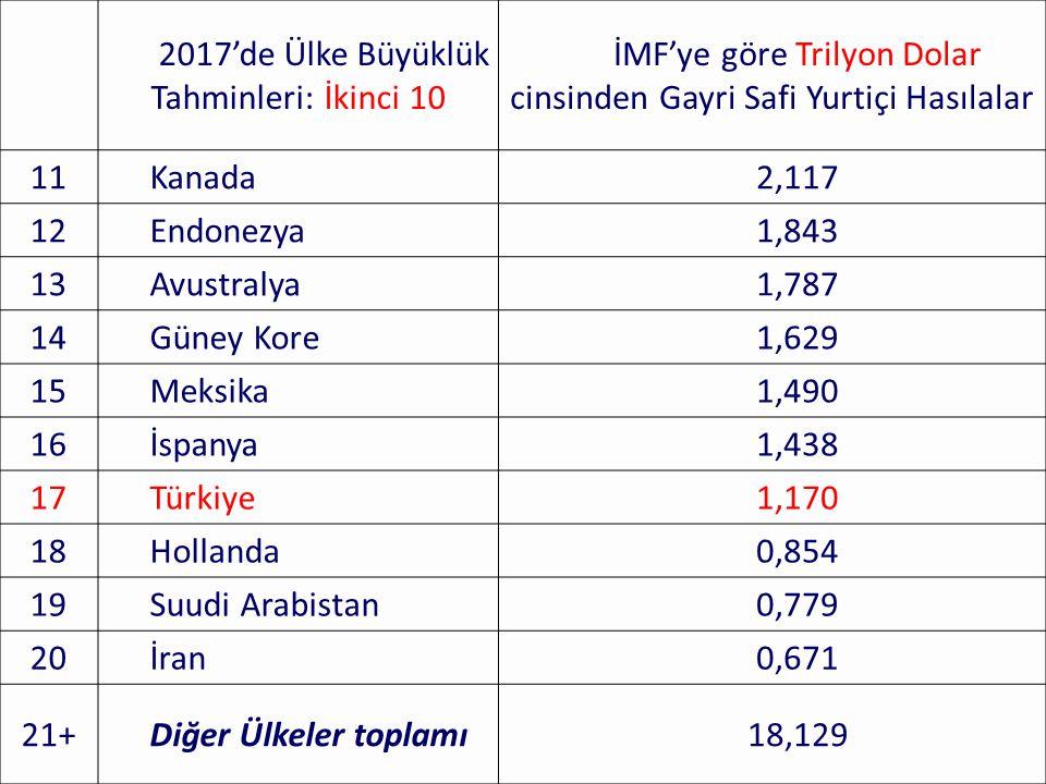 98 2017'de Ülke Büyüklük Tahminleri: İkinci 10 İMF'ye göre Trilyon Dolar cinsinden Gayri Safi Yurtiçi Hasılalar 11Kanada2,117 12Endonezya1,843 13Avust
