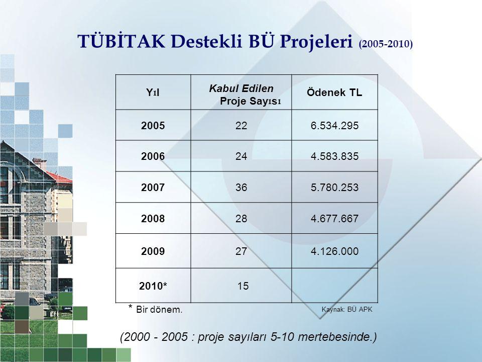 TÜBİTAK Destekli BÜ Projeleri (2005-2010) YılYıl Kabul Edilen Proje Say ı s ı Ödenek TL 2005226.534.295 2006244.583.835 2007365.780.253 2008284.677.66