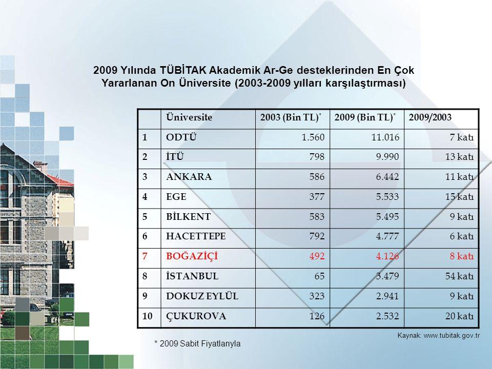 Üniversite2003 (Bin TL) * 2009 (Bin TL) * 2009/2003 1ODTÜ 1.56011.0167 katı 2İTÜ 7989.99013 katı 3ANKARA 5866.44211 katı 4EGE 3775.53315 katı 5BİLKENT