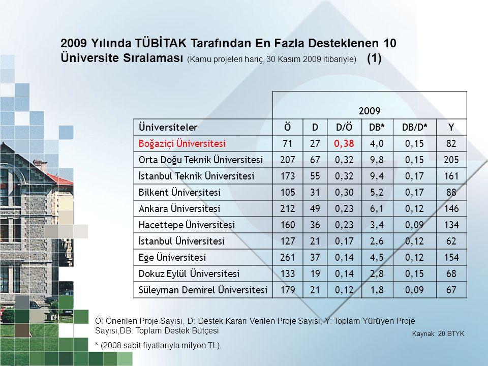 2009 ÜniversitelerÖDD/ÖDB*DB/D*Y Boğaziçi Üniversitesi71270,384,00,1582 Orta Doğu Teknik Üniversitesi207670,329,80,15205 İstanbul Teknik Üniversitesi1