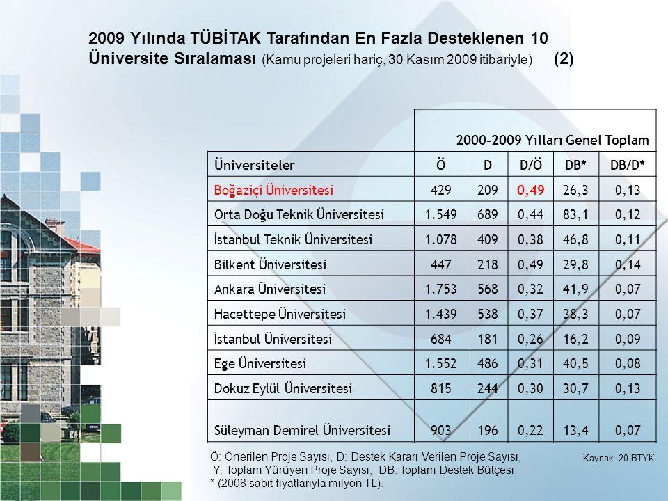2000-2009 Yılları Genel Toplam ÜniversitelerÖDD/ÖDB*DB/D* Boğaziçi Üniversitesi4292090,4926,30,13 Orta Doğu Teknik Üniversitesi1.5496890,4483,10,12 İs