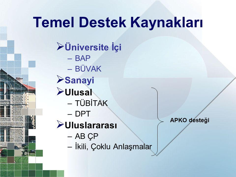 Temel Destek Kaynakları  Üniversite İçi –BAP –BÜVAK  Sanayi  Ulusal –TÜBİTAK –DPT  Uluslararası –AB ÇP –İkili, Çoklu Anlaşmalar APKO desteği