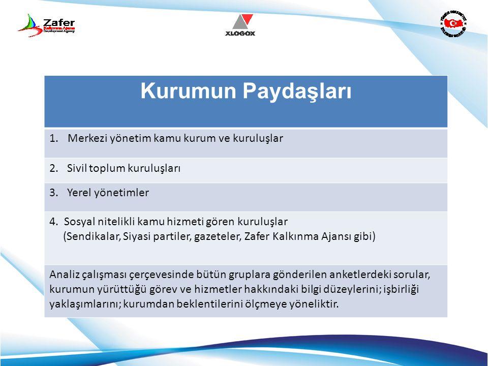 Kurumun Paydaşları 1.Merkezi yönetim kamu kurum ve kuruluşlar 2. Sivil toplum kuruluşları 3. Yerel yönetimler 4. Sosyal nitelikli kamu hizmeti gören k