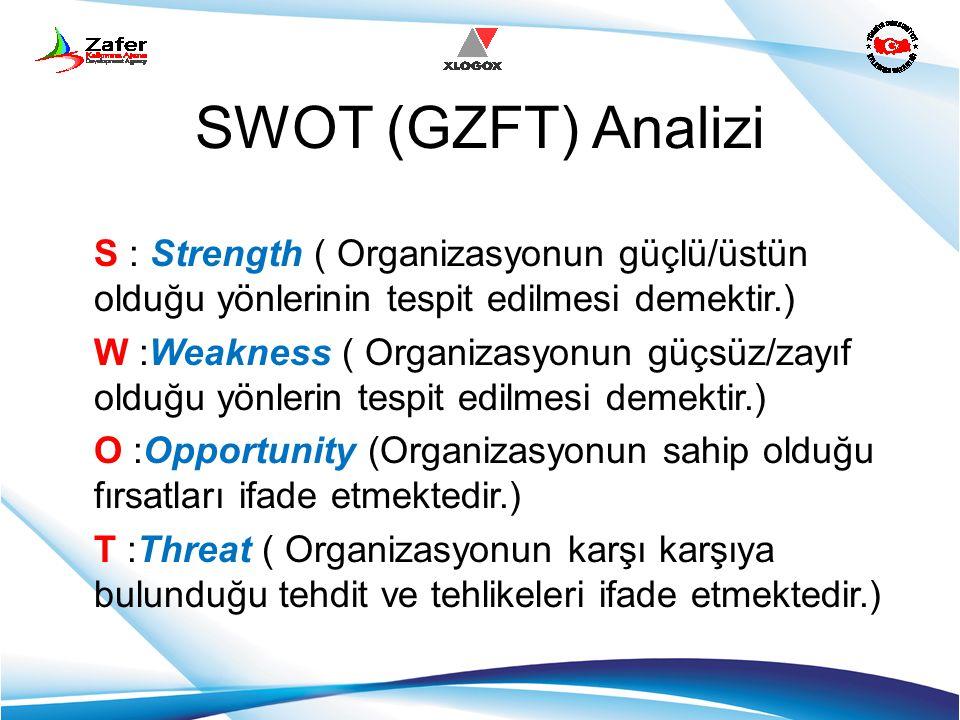 SWOT (GZFT) Analizi S : Strength ( Organizasyonun güçlü/üstün olduğu yönlerinin tespit edilmesi demektir.) W :Weakness ( Organizasyonun güçsüz/zayıf o