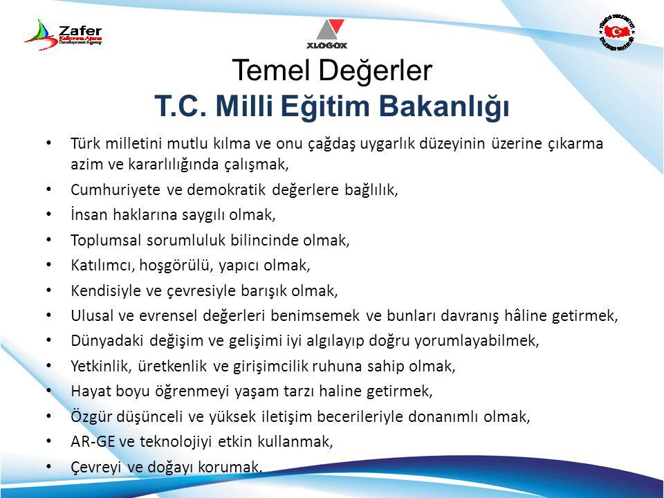 Temel Değerler T.C. Milli Eğitim Bakanlığı Türk milletini mutlu kılma ve onu çağdaş uygarlık düzeyinin üzerine çıkarma azim ve kararlılığında çalışmak