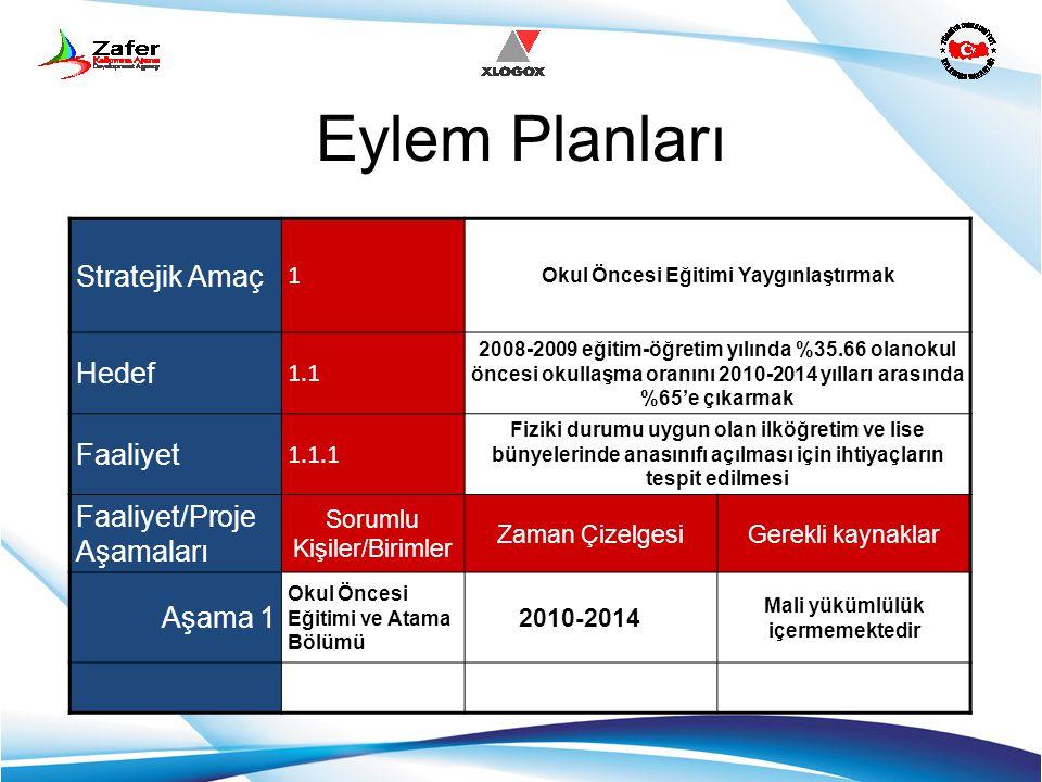 Eylem Planları Stratejik Amaç 1 Okul Öncesi Eğitimi Yaygınlaştırmak Hedef 1.1 2008-2009 eğitim-öğretim yılında %35.66 olanokul öncesi okullaşma oranın