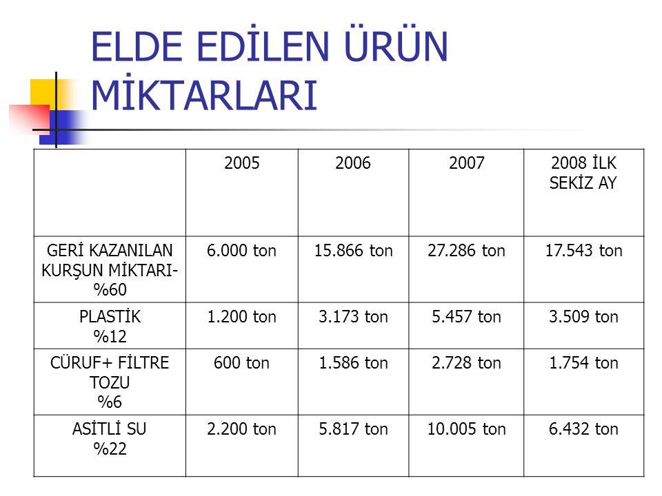 ELDE EDİLEN ÜRÜN MİKTARLARI 2005200620072008 İLK SEKİZ AY GERİ KAZANILAN KURŞUN MİKTARI- %60 6.000 ton15.866 ton27.286 ton17.543 ton PLASTİK %12 1.200