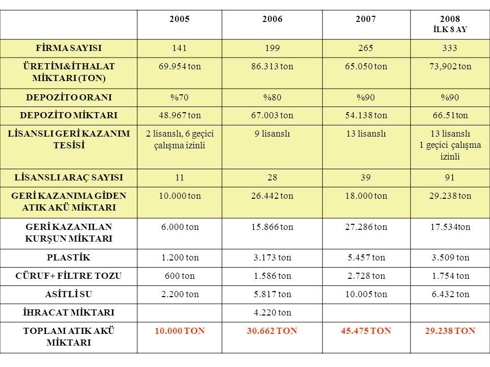 2005200620072008 İLK 8 AY FİRMA SAYISI141199265333 ÜRETİM&İTHALAT MİKTARI (TON) 69.954 ton86.313 ton65.050 ton73,902 ton DEPOZİTO ORANI%70%80%90 DEPOZ