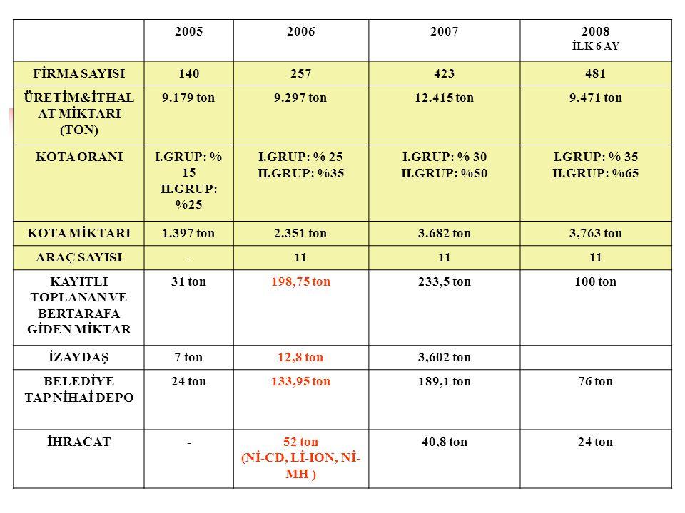 2005200620072008 İLK 6 AY FİRMA SAYISI140257423481 ÜRETİM&İTHAL AT MİKTARI (TON) 9.179 ton9.297 ton12.415 ton9.471 ton KOTA ORANII.GRUP: % 15 II.GRUP: