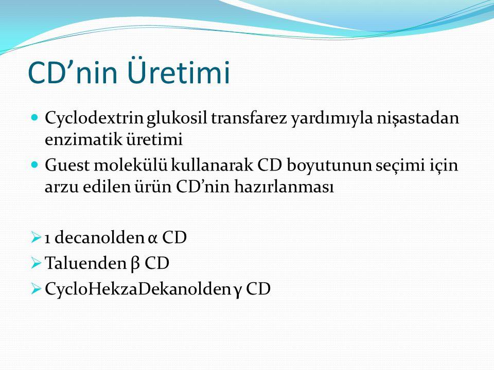 CD'nin Üretimi Cyclodextrin glukosil transfarez yardımıyla nişastadan enzimatik üretimi Guest molekülü kullanarak CD boyutunun seçimi için arzu edilen ürün CD'nin hazırlanması  1 decanolden α CD  Taluenden β CD  CycloHekzaDekanolden γ CD