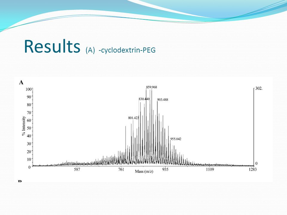 Results (A) -cyclodextrin-PEG