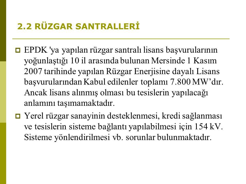 2.2 RÜZGAR SANTRALLERİ  EPDK 'ya yapılan rüzgar santralı lisans başvurularının yoğunlaştığı 10 il arasında bulunan Mersinde 1 Kasım 2007 tarihinde ya