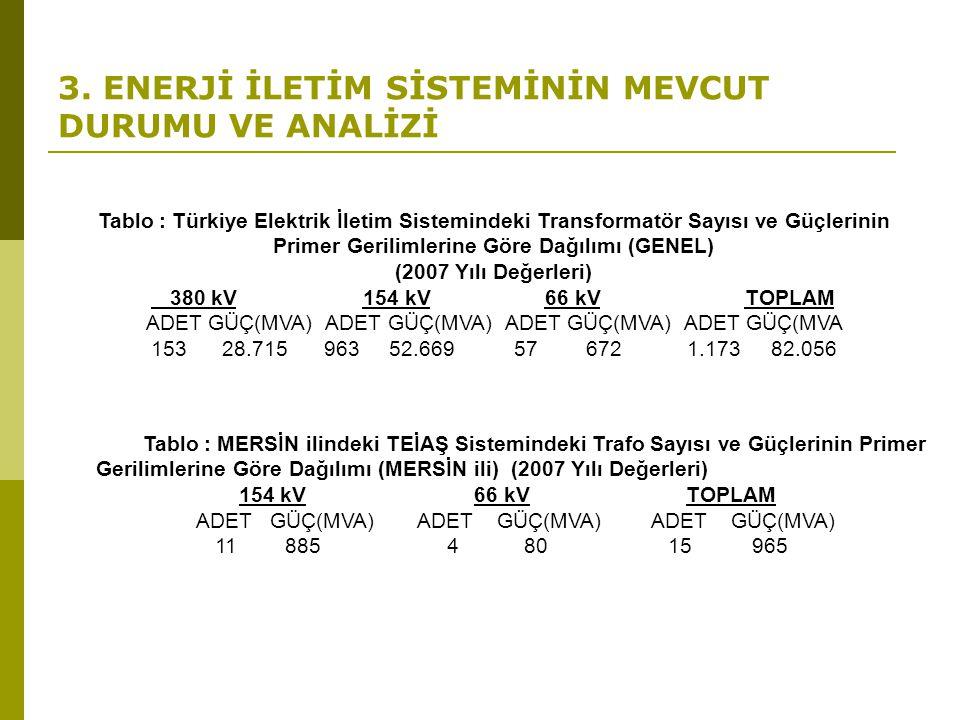 3. ENERJİ İLETİM SİSTEMİNİN MEVCUT DURUMU VE ANALİZİ Tablo : Türkiye Elektrik İletim Sistemindeki Transformatör Sayısı ve Güçlerinin Primer Gerilimler