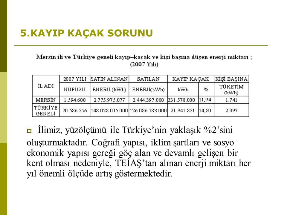 5.KAYIP KAÇAK SORUNU  İlimiz, yüzölçümü ile Türkiye'nin yaklaşık %2'sini oluşturmaktadır. Coğrafi yapısı, iklim şartları ve sosyo ekonomik yapısı ger