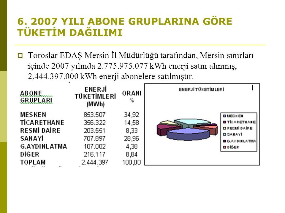 6. 2007 YILI ABONE GRUPLARINA GÖRE TÜKETİM DAĞILIMI  Toroslar EDAŞ Mersin İl Müdürlüğü tarafından, Mersin sınırları içinde 2007 yılında 2.775.975.077