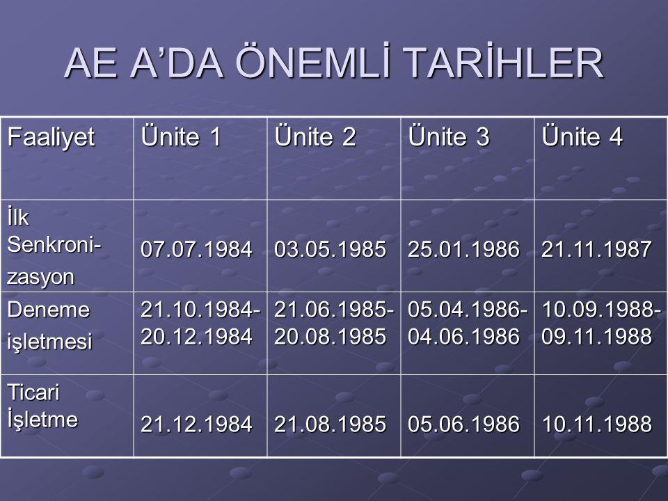 AE A'DA ÖNEMLİ TARİHLER Faaliyet Ünite 1 Ünite 2 Ünite 3 Ünite 4 İlk Senkroni- zasyon07.07.198403.05.198525.01.198621.11.1987 Denemeişletmesi 21.10.19